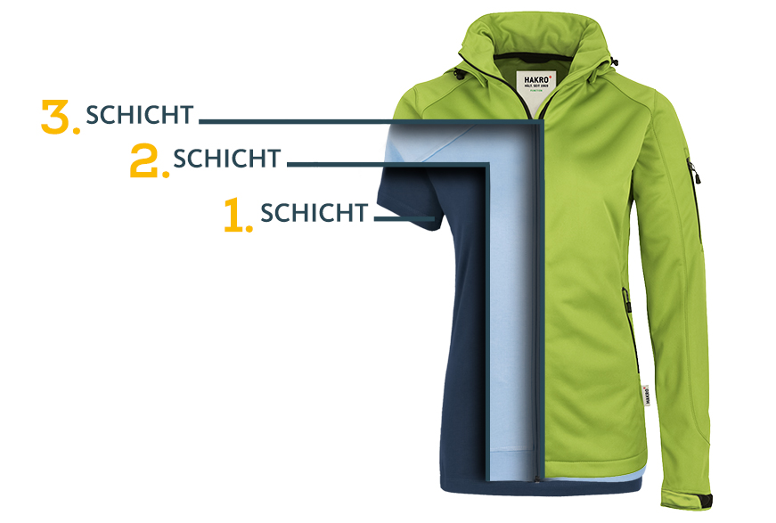 Corporate Fashion 3-Schichten-Prinzip
